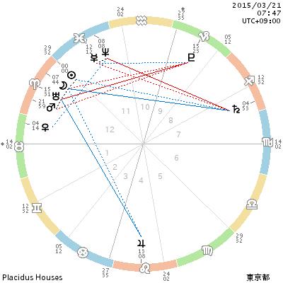chart_201503210747